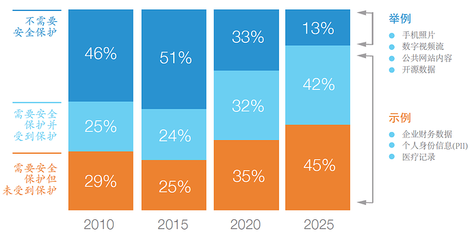 图2 全球数据隐私保护趋势