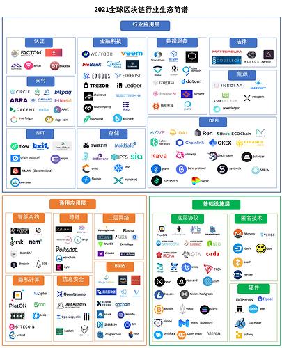 2021区块链中文生态简图