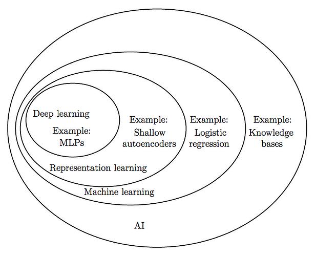 图2 AI领域细分