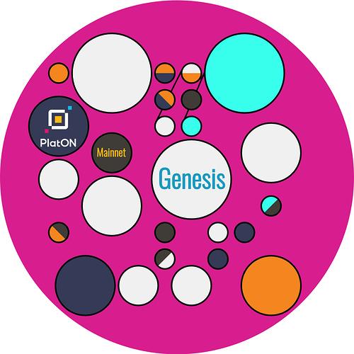 PlatON Mainnet Genesis badge