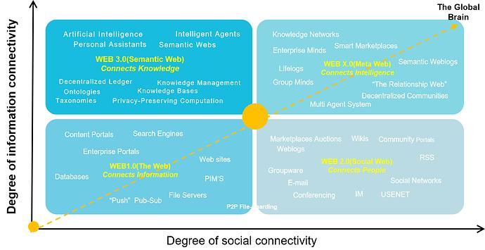 图4 Web的发展和演进