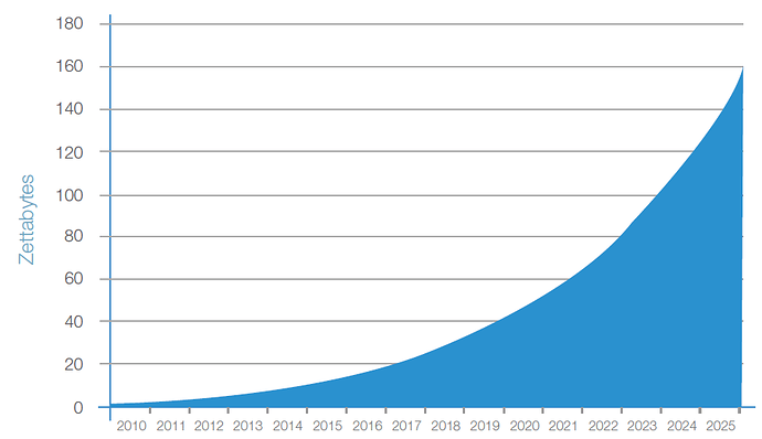 图1 全球数据增长趋势