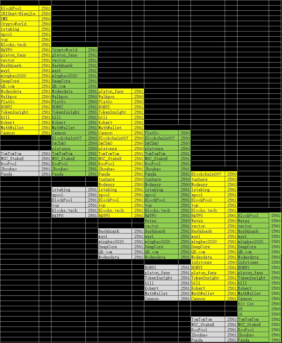 validators-analyze