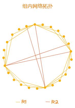 组内网络拓扑结构-1