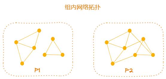 组内网络拓扑-随机网络分析